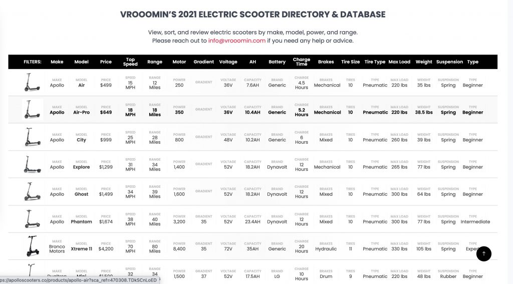 Electric Scooter Database and Comparison Tool